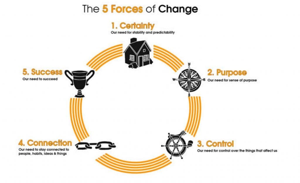 5 forces of change